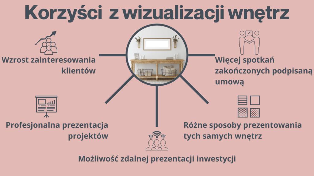 Projektowanie wnętrz Gdynia Wizualizacje wnętrz Trójmiasto - korzyści
